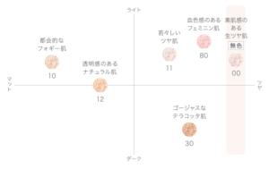 コスメデコルテ フェイスパウダーのカラーチャート