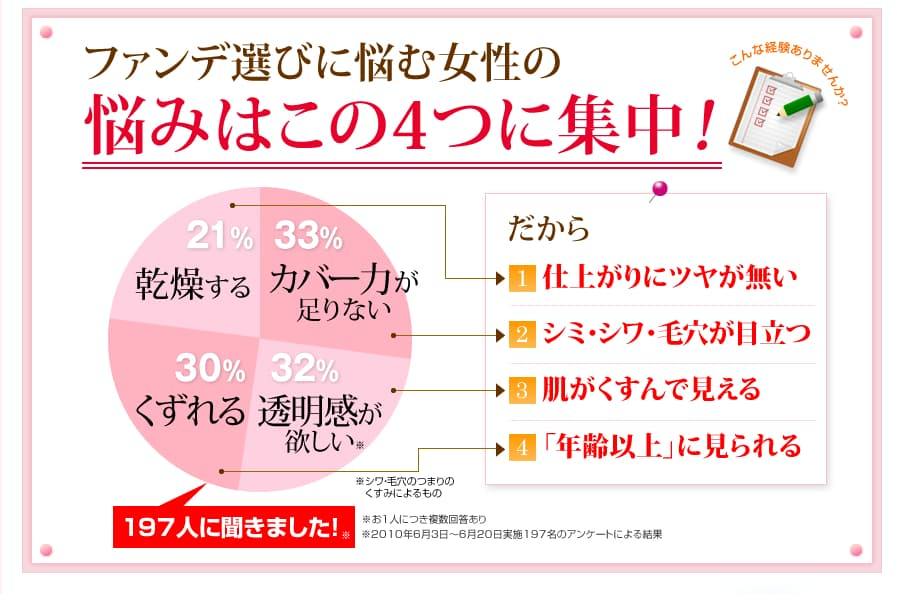 ファンデ選びに悩む女性の4つの悩みの円グラフ