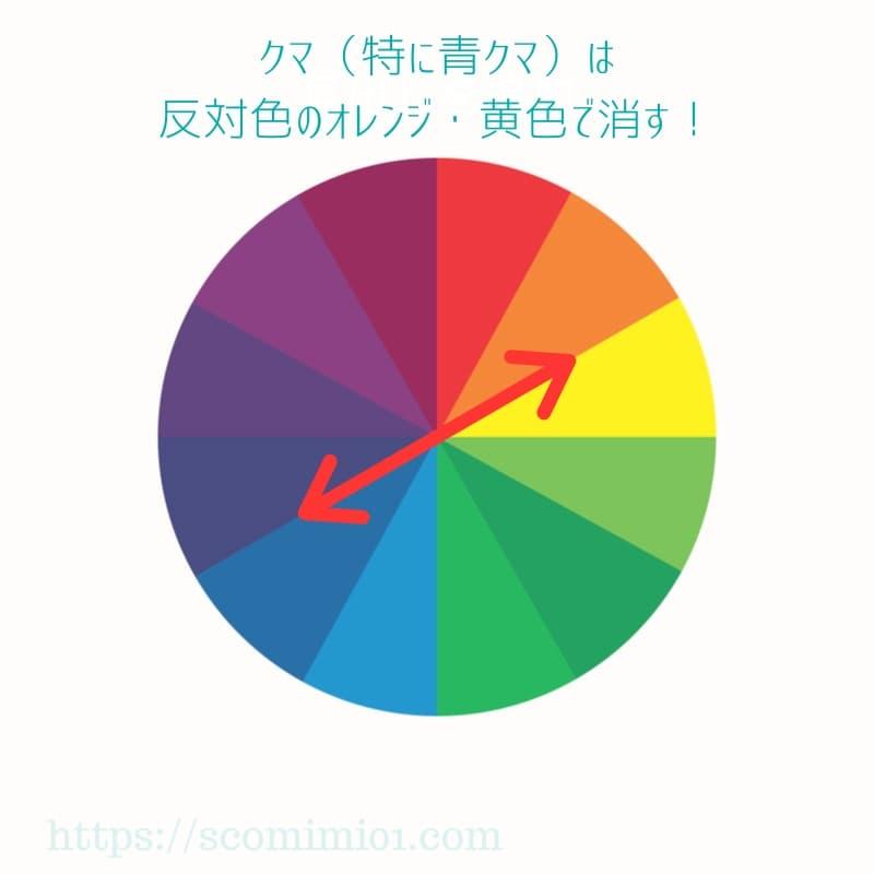 色相環では青クマの補色はオレンジ